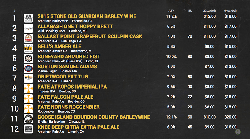 Growler, digital beer board, update, TapHunter